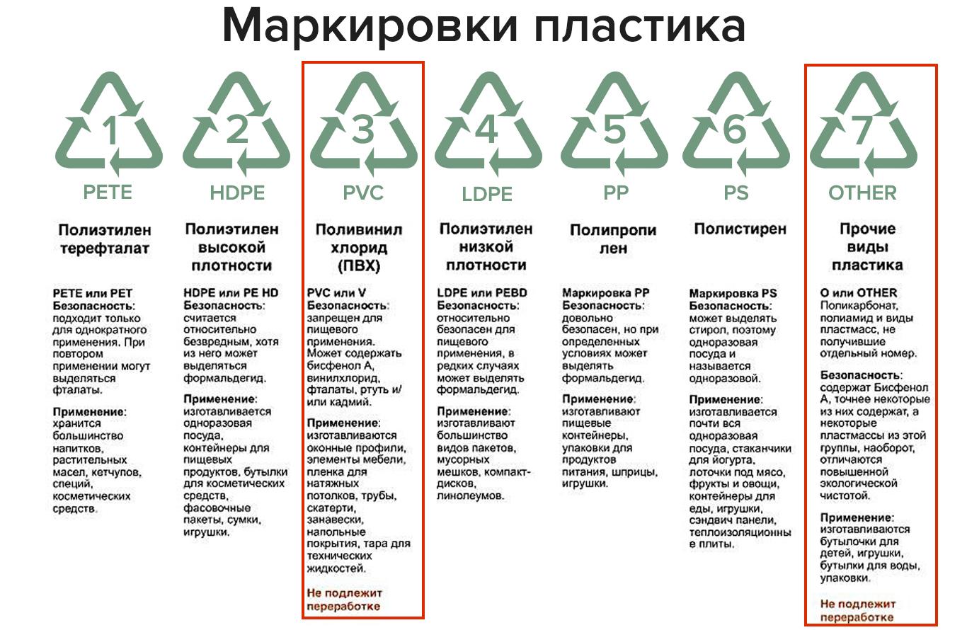 Типы пластика