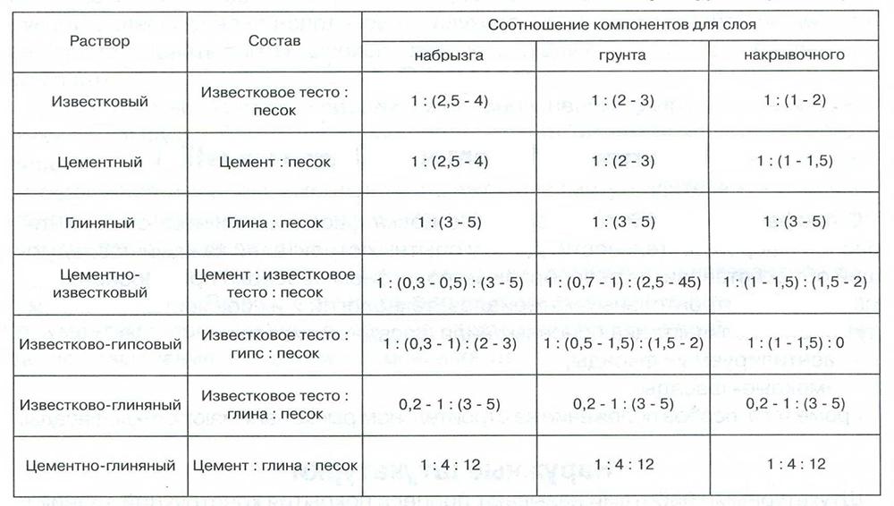 Таблица компонентов для штукатурки